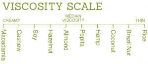 Alternative Milk viscosity scale